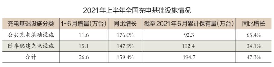 充换电基础设施快速增长 充电运营商形成三足鼎立局势